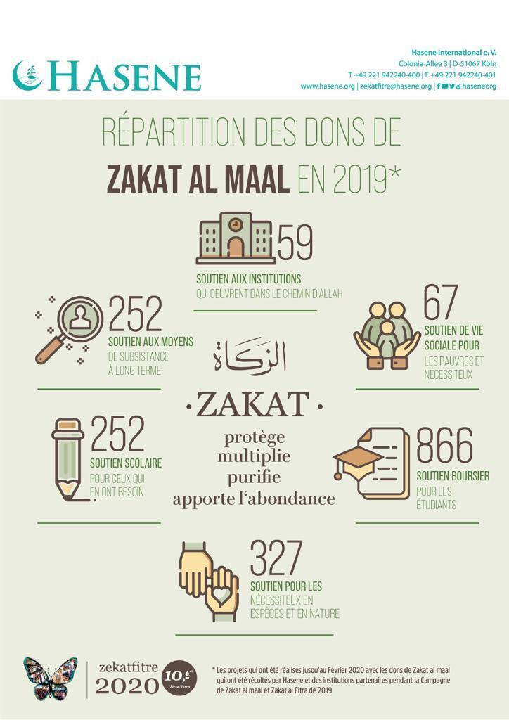 Répartition des dons de Zakat Al Maal en 2019